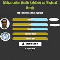 Mahamadou Habib Habibou vs Michael Omoh h2h player stats