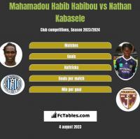 Mahamadou Habib Habibou vs Nathan Kabasele h2h player stats