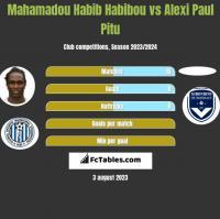 Mahamadou Habib Habibou vs Alexi Paul Pitu h2h player stats