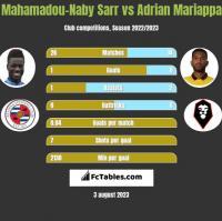 Mahamadou-Naby Sarr vs Adrian Mariappa h2h player stats