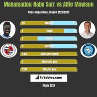 Mahamadou-Naby Sarr vs Alfie Mawson h2h player stats