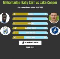Mahamadou-Naby Sarr vs Jake Cooper h2h player stats