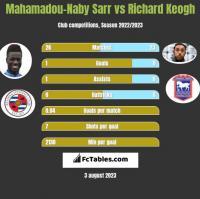 Mahamadou-Naby Sarr vs Richard Keogh h2h player stats