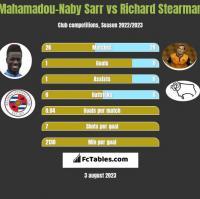 Mahamadou-Naby Sarr vs Richard Stearman h2h player stats