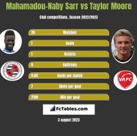 Mahamadou-Naby Sarr vs Taylor Moore h2h player stats