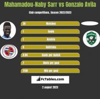 Mahamadou-Naby Sarr vs Gonzalo Avila h2h player stats