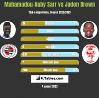 Mahamadou-Naby Sarr vs Jaden Brown h2h player stats