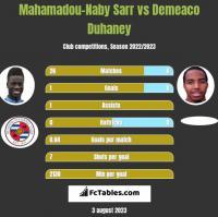 Mahamadou-Naby Sarr vs Demeaco Duhaney h2h player stats