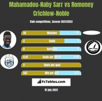 Mahamadou-Naby Sarr vs Romoney Crichlow-Noble h2h player stats
