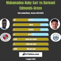 Mahamadou-Naby Sarr vs Rarmani Edmonds-Green h2h player stats