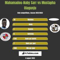 Mahamadou-Naby Sarr vs Mustapha Olagunju h2h player stats