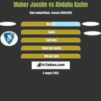 Maher Jassim vs Abdulla Kazim h2h player stats