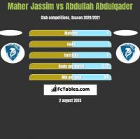 Maher Jassim vs Abdullah Abdulqader h2h player stats