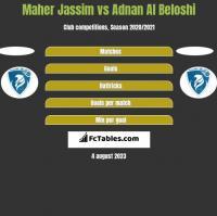 Maher Jassim vs Adnan Al Beloshi h2h player stats