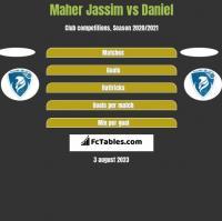 Maher Jassim vs Daniel h2h player stats