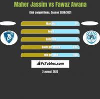 Maher Jassim vs Fawaz Awana h2h player stats