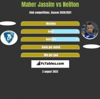 Maher Jassim vs Neilton h2h player stats