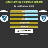 Maher Jassim vs Hamad Madhad h2h player stats