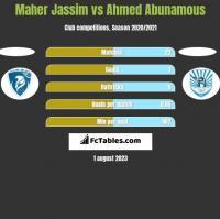 Maher Jassim vs Ahmed Abunamous h2h player stats
