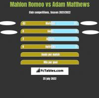 Mahlon Romeo vs Adam Matthews h2h player stats
