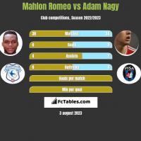 Mahlon Romeo vs Adam Nagy h2h player stats
