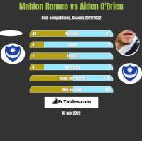 Mahlon Romeo vs Aiden O'Brien h2h player stats