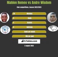 Mahlon Romeo vs Andre Wisdom h2h player stats