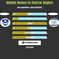 Mahlon Romeo vs Andrew Hughes h2h player stats