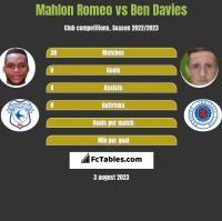 Mahlon Romeo vs Ben Davies h2h player stats