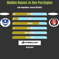 Mahlon Romeo vs Ben Purrington h2h player stats