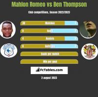 Mahlon Romeo vs Ben Thompson h2h player stats