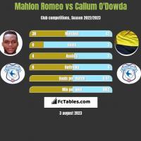 Mahlon Romeo vs Callum O'Dowda h2h player stats