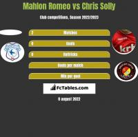 Mahlon Romeo vs Chris Solly h2h player stats