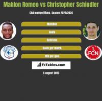 Mahlon Romeo vs Christopher Schindler h2h player stats