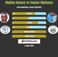 Mahlon Romeo vs Connor Mahoney h2h player stats
