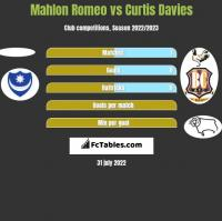 Mahlon Romeo vs Curtis Davies h2h player stats