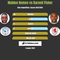 Mahlon Romeo vs Darnell Fisher h2h player stats