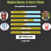 Mahlon Romeo vs Harry Toffolo h2h player stats