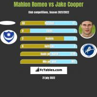 Mahlon Romeo vs Jake Cooper h2h player stats