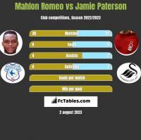 Mahlon Romeo vs Jamie Paterson h2h player stats