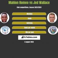 Mahlon Romeo vs Jed Wallace h2h player stats