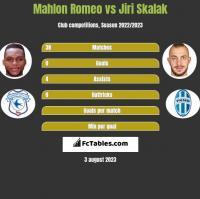 Mahlon Romeo vs Jiri Skalak h2h player stats