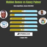 Mahlon Romeo vs Kasey Palmer h2h player stats