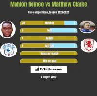 Mahlon Romeo vs Matthew Clarke h2h player stats