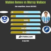 Mahlon Romeo vs Murray Wallace h2h player stats