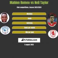 Mahlon Romeo vs Neil Taylor h2h player stats