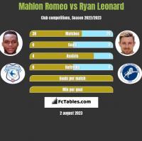 Mahlon Romeo vs Ryan Leonard h2h player stats