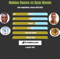 Mahlon Romeo vs Ryan Woods h2h player stats