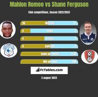 Mahlon Romeo vs Shane Ferguson h2h player stats