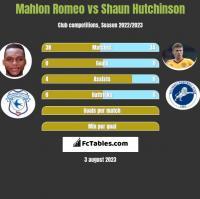 Mahlon Romeo vs Shaun Hutchinson h2h player stats
